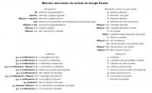 metodos abreviados de teclado de Google Reader