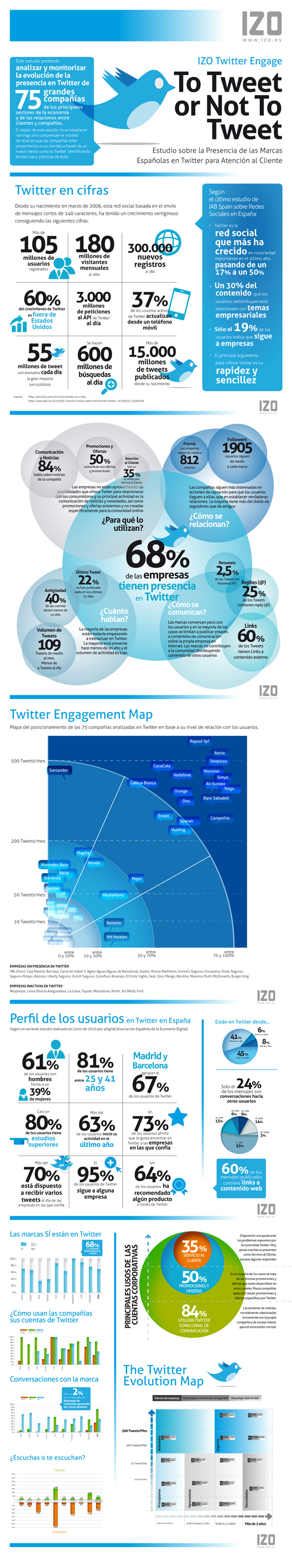 estudio-uso-twitter