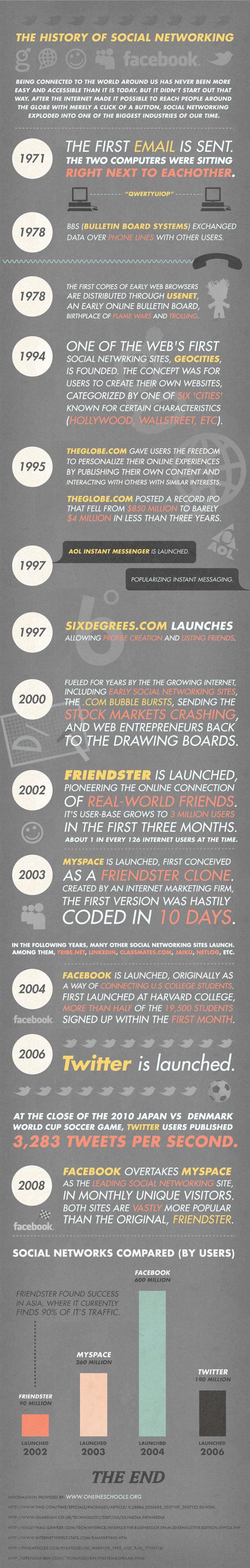 social-media historia