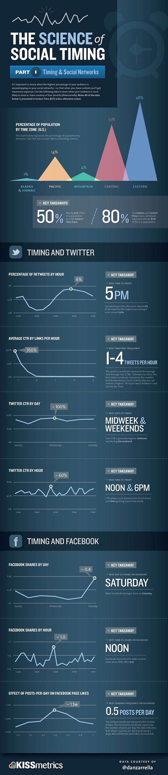 the-science-of-social-timing-infographic