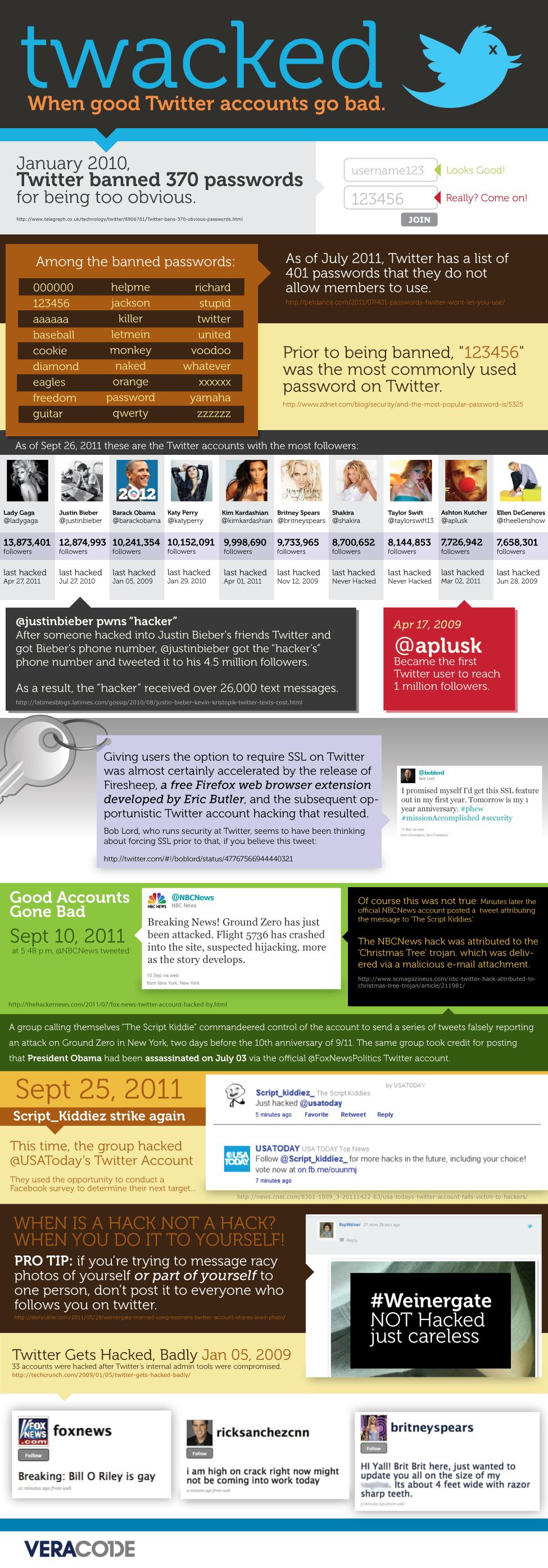infografía sobre la seguridad en Twitter